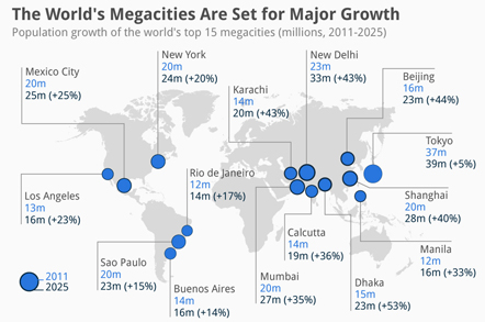 CHART: The 15 Fastest-Growing Megacities | KidZania Journal