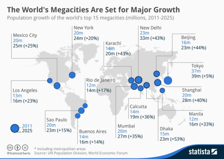 Statista-Infographic_1826_population-growth-in-the-worlds-megacities